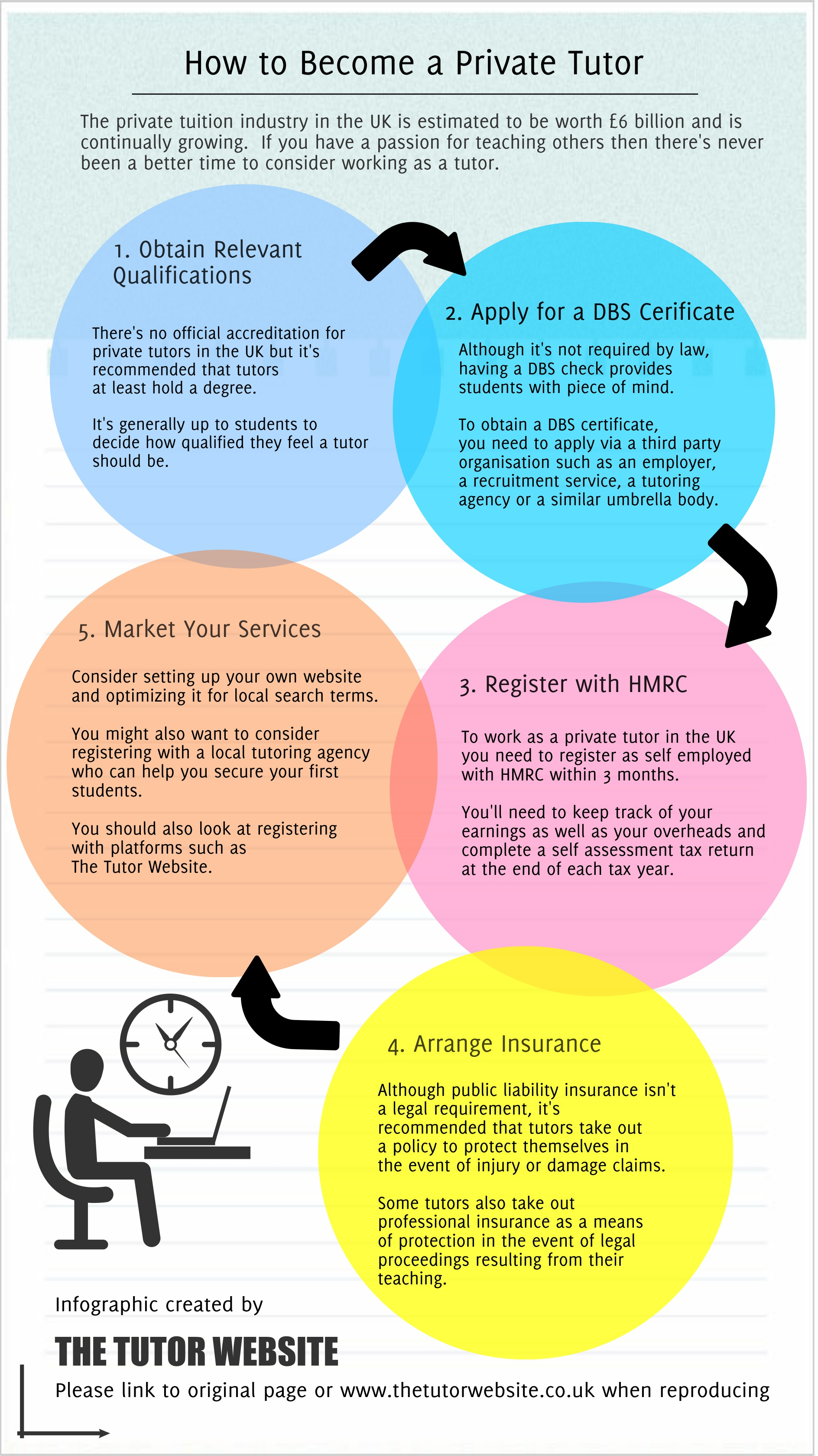 How to Become a Private Tutor Infographic