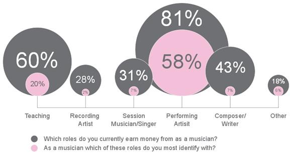 Musician's Union Graph