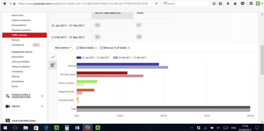Screenshot of YouTube analytics