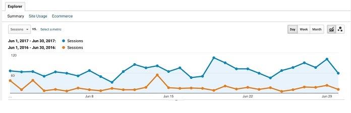 Content Marketing Case Study: 325% More Traffic (450% More Revenue)